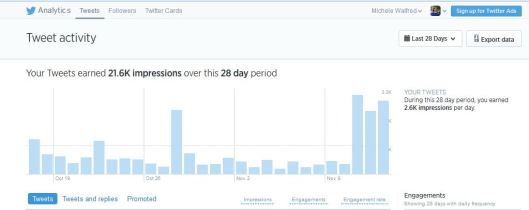Measuring impressions and engagement for one month. It ebbs and flows. Seeing what resonates helps. Source: Analytics.twitter.com