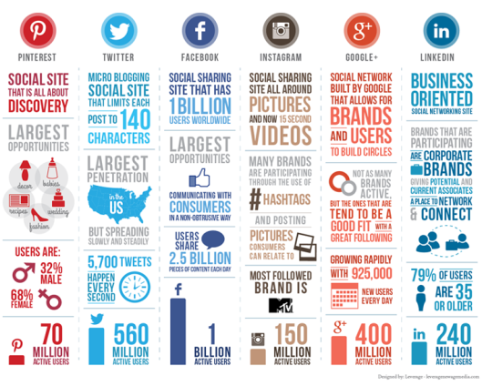2014 Social Media Majors: Image from http://jenifferthompson.com/author_marketing/social-media-infographic-2014-platform-comparison-chart/